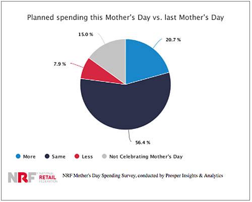 Mothersday2017 3